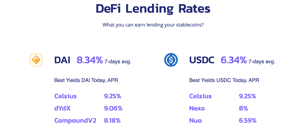 Interest Rate on lending Crypto Coins