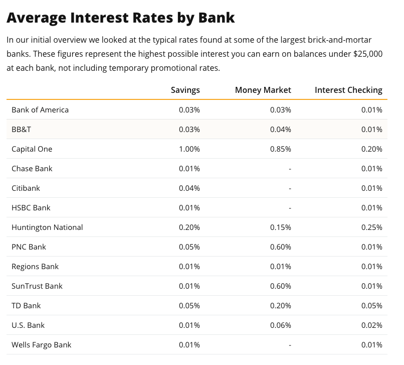 Average interest rates earned on Savings Account in US