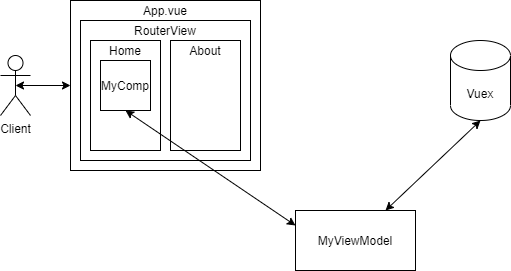 Diagram of Our App Architecture